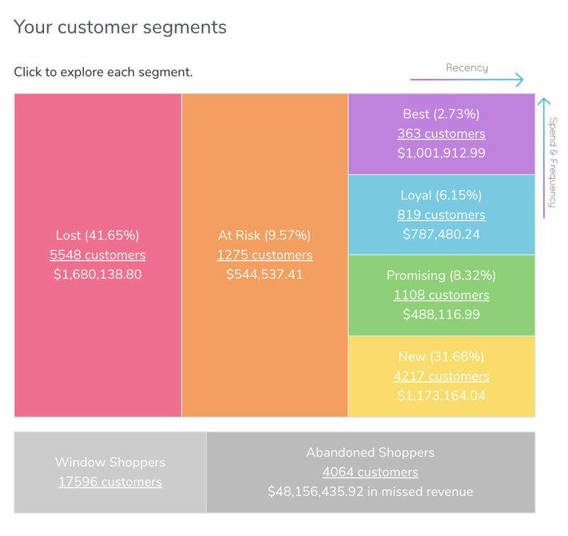 Marsellos in-app RFM customer segmentation graph